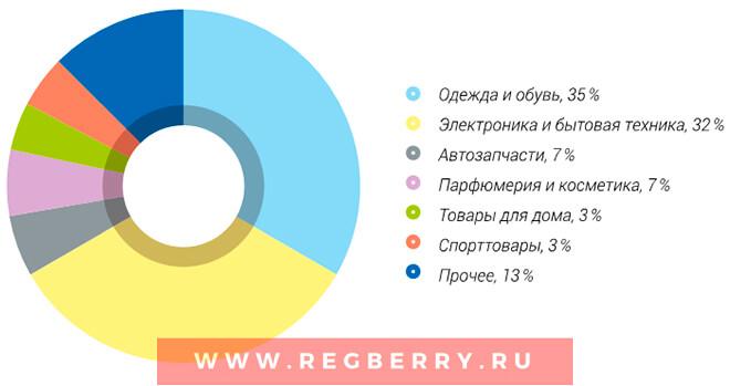Изображение - С чего начать открытие интернет магазина с нуля kak-otkryt-internet-magazin-poshagovoe-rukovodstvo-dlya-nachinayushchih